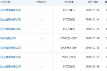 潘石屹一个月内密布注册7家公司股东均为境外公司