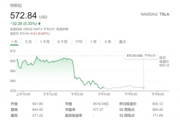 特斯拉销量下降焦虑渐升隔夜股价大跌逾5%