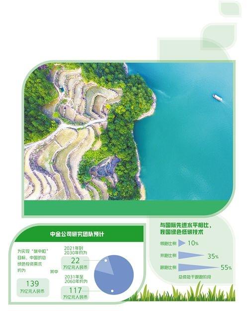环保产业唱响绿色低碳主旋律