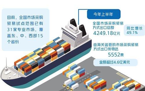 市场采购贸易成外贸新亮点