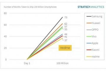 realme宣布全球累计销量突破1亿台中国市场上半年增速第一