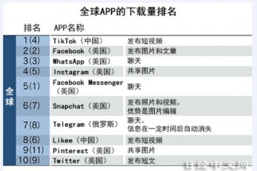 日媒TikTok下载量超Facebook成世界第一